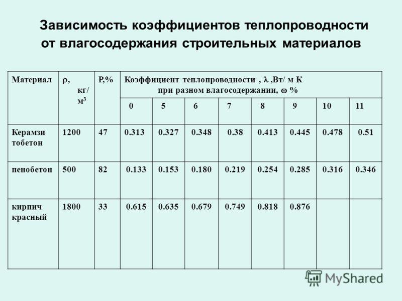 Зависимость коэффициентов теплопроводности от влагосодержания строительных материалов Материал, кг/ м 3 Р,% Коэффициент теплопроводности,,Вт/ м К при разном влагосодержании, % 0 5 6 7 8 9 10 11 Керамзи тобетон 1200470.3130.3270.3480.380.4130.4450.478