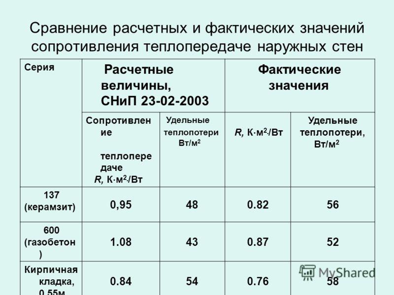 Сравнение расчетных и фактических значений сопротивления теплопередаче наружных стен Серия Расчетные величины, СНиП 23-02-2003 Фактические значения Сопротивлен ие теплопере даче R, К м 2 /Вт Удельные теплопотери Вт/м 2 R, К м 2 /Вт Удельные теплопоте