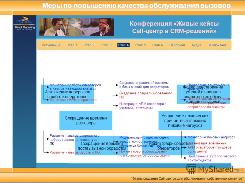 Конференция «Живые кейсы Call-центр и CRM-решений» стр.11 Вступление Этап 1 Этап 2 Этап 3 Этап 4 Этап 5 Этап 6 Персонал Аудит Заключение Совершенствование умений и навыков оператора по обслу- живанию вызовов Исключение перерывов в работе операторов С