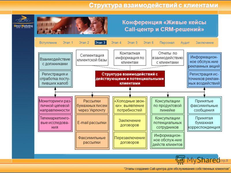 Конференция «Живые кейсы Call-центр и CRM-решений» стр.8 Вступление Этап 1 Этап 2 Этап 3 Этап 4 Этап 5 Этап 6 Персонал Аудит Заключение Структура взаимодействий с клиентами Взаимодействие с должниками Регистрация и отработка посту- пивших жалоб Монит
