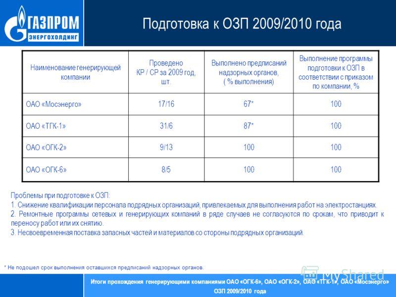 Итоги прохождения генерирующими компаниями ОАО «ОГК-6», ОАО «ОГК-2», ОАО «ТГК-1», ОАО «Мосэнерго» ОЗП 2009/2010 года Подготовка к ОЗП 2009/2010 года Наименование генерирующей компании Проведено КР / СР за 2009 год, шт. Выполнено предписаний надзорных