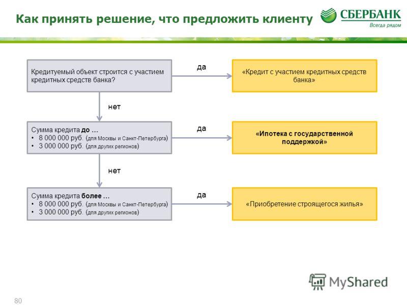 Как принять решение, что предложить клиенту 80 Кредитуемый объект строится с участием кредитных средств банка? «Кредит с участием кредитных средств банка» Сумма кредита до … 8 000 000 руб. ( для Москвы и Санкт-Петербурга ) 3 000 000 руб. ( для других