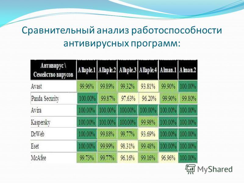 Сравнительный анализ работоспособности антивирусных программ: