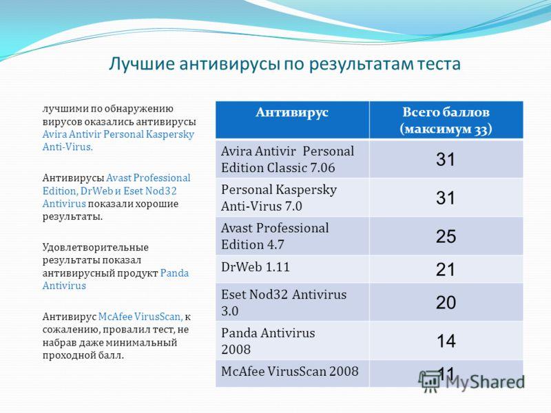 Лучшие антивирусы по результатам теста лучшими по обнаружению вирусов оказались антивирусы Avira Antivir Personal Kaspersky Anti-Virus. Антивирусы Avast Professional Edition, DrWeb и Eset Nod32 Antivirus показали хорошие результаты. Удовлетворительны