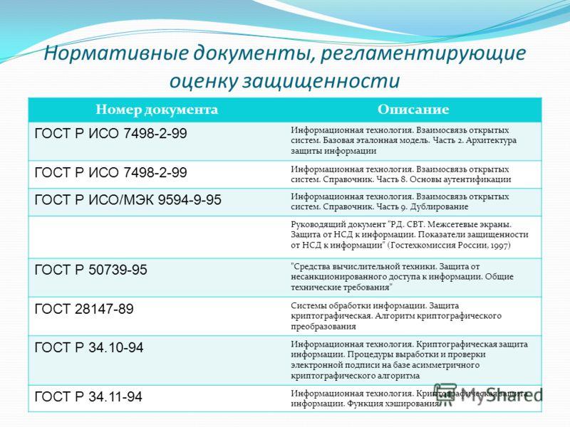 Нормативные документы, регламентирующие оценку защищенности Номер документаОписание ГОСТ Р ИСО 7498-2-99 Информационная технология. Взаимосвязь открытых систем. Базовая эталонная модель. Часть 2. Архитектура защиты информации ГОСТ Р ИСО 7498-2-99 Инф