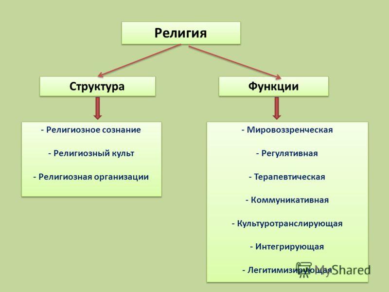 Религия Структура Функции - Религиозное сознание - Религиозный культ - Религиозная организации - Религиозное сознание - Религиозный культ - Религиозна
