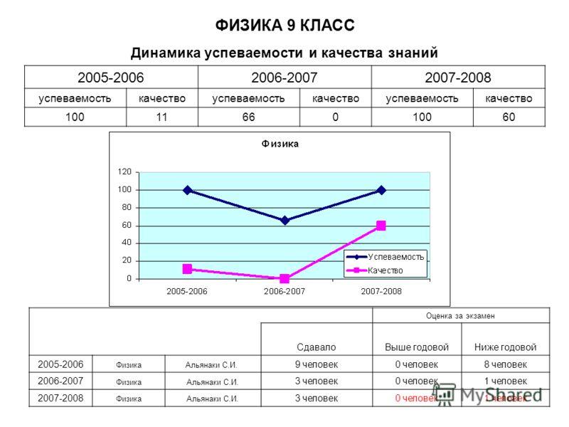 Динамика успеваемости и качества знаний Оценка за экзамен СдавалоВыше годовойНиже годовой 2005-2006 ФизикаАльянаки С.И. 9 человек0 человек8 человек 2006-2007 ФизикаАльянаки С.И. 3 человек0 человек1 человек 2007-2008 ФизикаАльянаки С.И. 3 человек0 чел