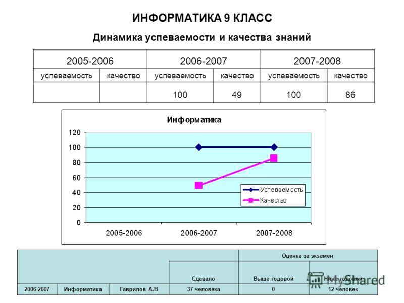 Динамика успеваемости и качества знаний 2005-20062006-20072007-2008 успеваемостькачествоуспеваемостькачествоуспеваемостькачество 1004910086 Оценка за экзамен СдавалоВыше годовойНиже годовой 2006-2007ИнформатикаГаврилов А.В37 человека012 человек ИНФОР