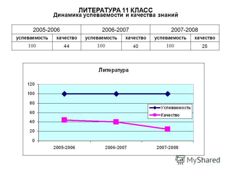 Динамика успеваемости и качества знаний 2005-20062006-20072007-2008 успеваемостькачествоуспеваемостькачествоуспеваемостькачество 100 44 100 40 100 25 ЛИТЕРАТУРА 11 КЛАСС