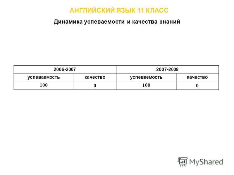 Динамика успеваемости и качества знаний АНГЛИЙСКИЙ ЯЗЫК 11 КЛАСС 2006-20072007-2008 успеваемостькачествоуспеваемостькачество 100 0 0