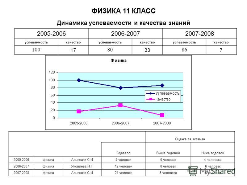 Динамика успеваемости и качества знаний ФИЗИКА 11 КЛАСС 2005-20062006-20072007-2008 успеваемостькачествоуспеваемостькачествоуспеваемостькачество 100 17 80 33 86 7 Оценка за экзамен СдавалоВыше годовойНиже годовой 2005-2006физикаАльянаки С.И5 человек0