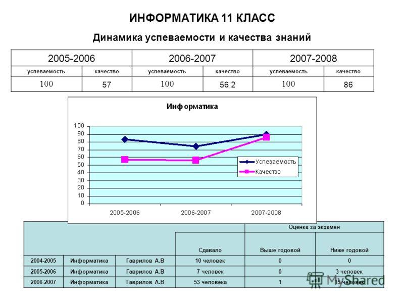 Динамика успеваемости и качества знаний ИНФОРМАТИКА 11 КЛАСС 2005-20062006-20072007-2008 успеваемостькачествоуспеваемостькачествоуспеваемостькачество 100 57 100 56.2 100 86 Оценка за экзамен СдавалоВыше годовойНиже годовой 2004-2005ИнформатикаГаврило