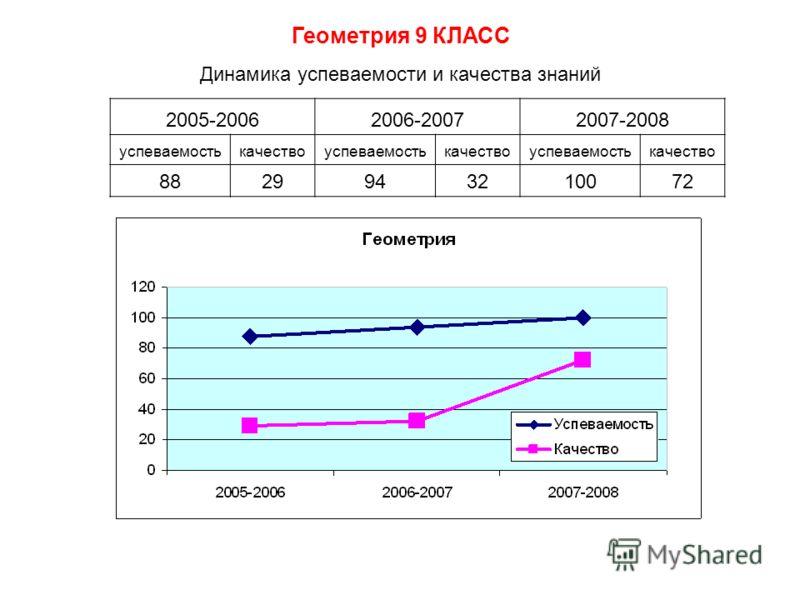 Динамика успеваемости и качества знаний 2005-20062006-20072007-2008 успеваемостькачествоуспеваемостькачествоуспеваемостькачество 8829943210072 Геометрия 9 КЛАСС