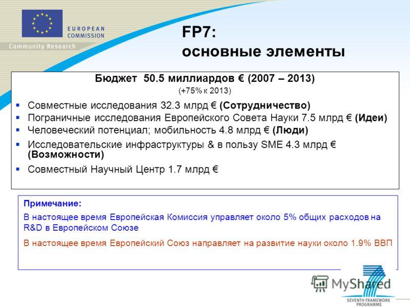 FP7: основные элементы Бюджет 50.5 миллиардов (2007 – 2013) (+75% к 2013) Совместные исследования 32.3 млрд (Сотрудничество) Пограничные исследования Европейского Совета Науки 7.5 млрд (Идеи) Человеческий потенциал; мобильность 4.8 млрд (Люди) Исслед