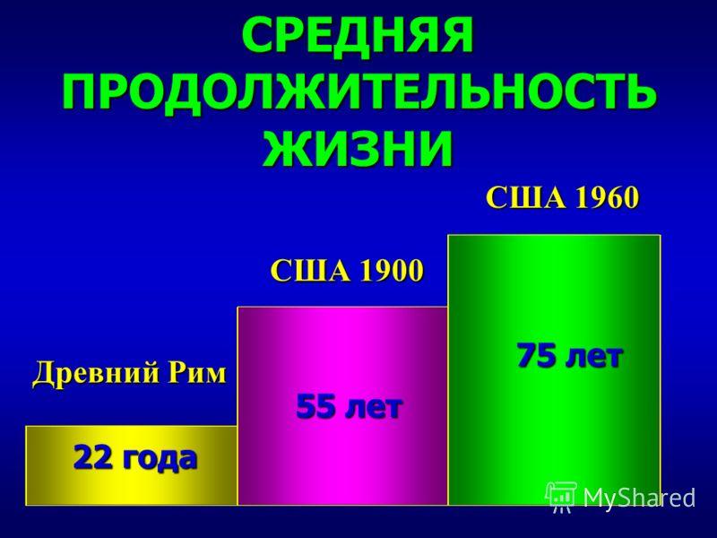 СРЕДНЯЯ ПРОДОЛЖИТЕЛЬНОСТЬ ЖИЗНИ Древний Рим США 1900 США 1960 22 года 55 лет 75 лет