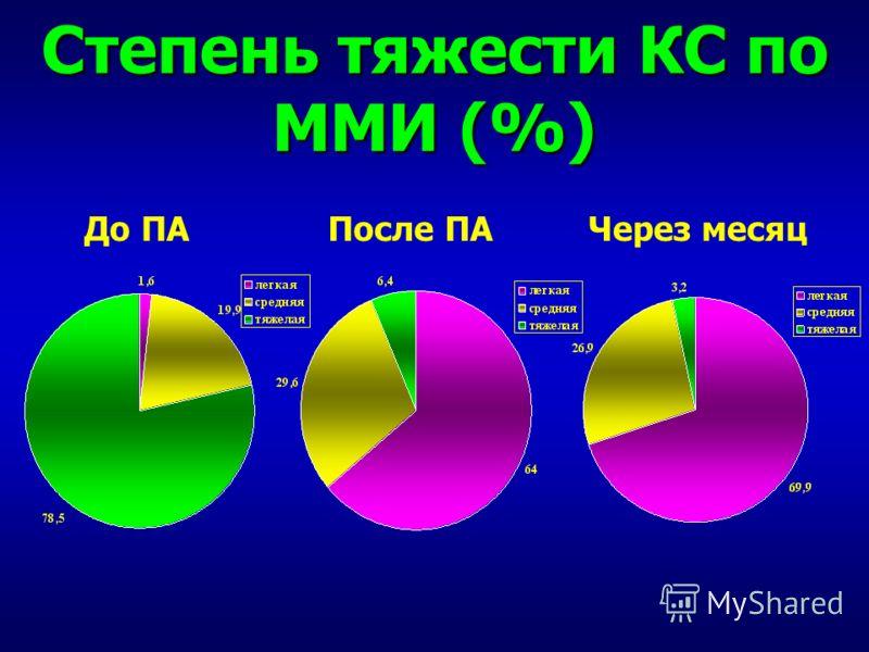 Степень тяжести КС по ММИ (%) До ПАПосле ПАЧерез месяц