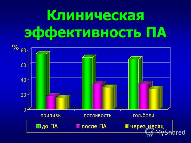 Клиническая эффективность ПА %