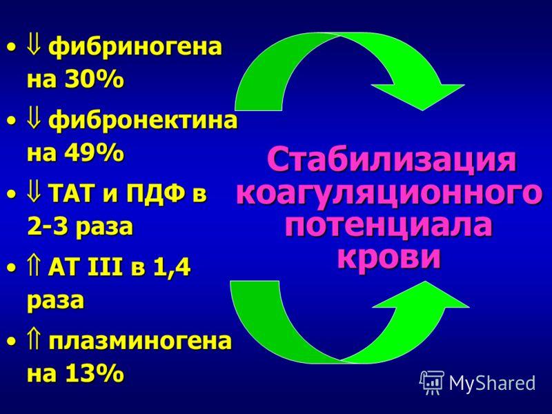 фибриногена на 30% фибриногена на 30% фибронектина на 49% фибронектина на 49% ТАТ и ПДФ в 2-3 раза ТАТ и ПДФ в 2-3 раза АТ III в 1,4 раза АТ III в 1,4 раза плазминогена на 13% плазминогена на 13% Стабилизация коагуляционного потенциала крови Стабилиз