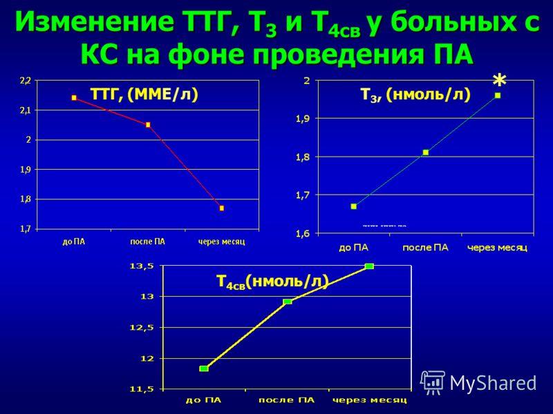Изменение ТТГ, Т 3 и Т 4св у больных с КС на фоне проведения ПА Т 3, (нмоль/л)ТТГ, (ММЕ/л) Т 4св (нмоль/л) *