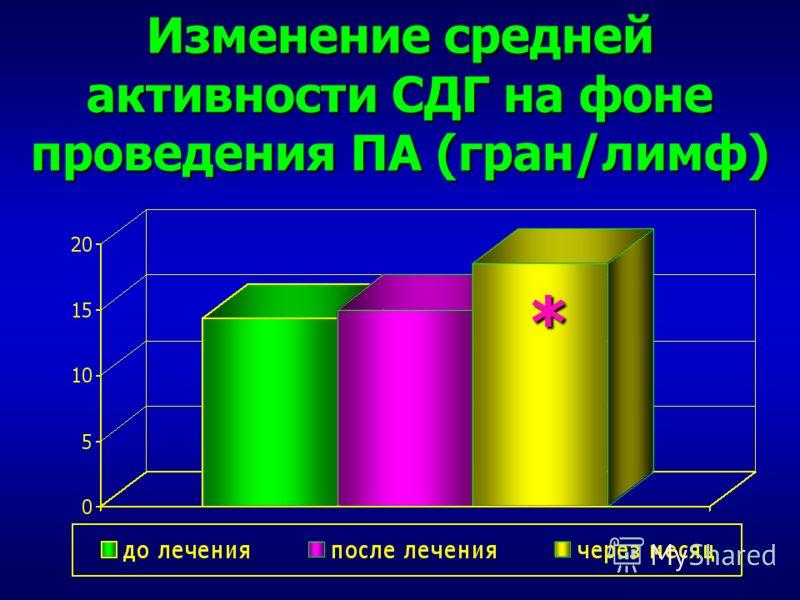 Изменение средней активности СДГ на фоне проведения ПА (гран/лимф) *