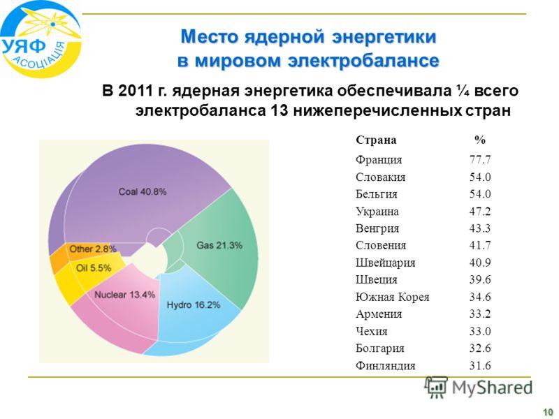 10 Место ядерной энергетики в мировом электробалансе Страна% Франция77.7 Словакия54.0 Бельгия54.0 Украина47.2 Венгрия43.3 Словения41.7 Швейцария40.9 Швеция39.6 Южная Корея34.6 Армения33.2 Чехия33.0 Болгария32.6 Финляндия31.6 В 2011 г. ядерная энергет