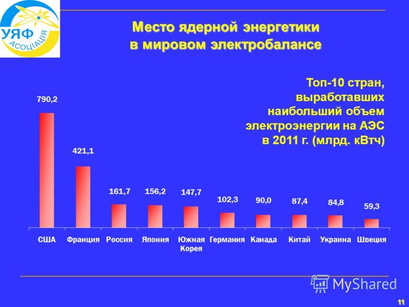 11 Место ядерной энергетики в мировом электробалансе Топ-10 стран, выработавших наибольший объем электроэнергии на АЭС в 2011 г. (млрд. кВтч)