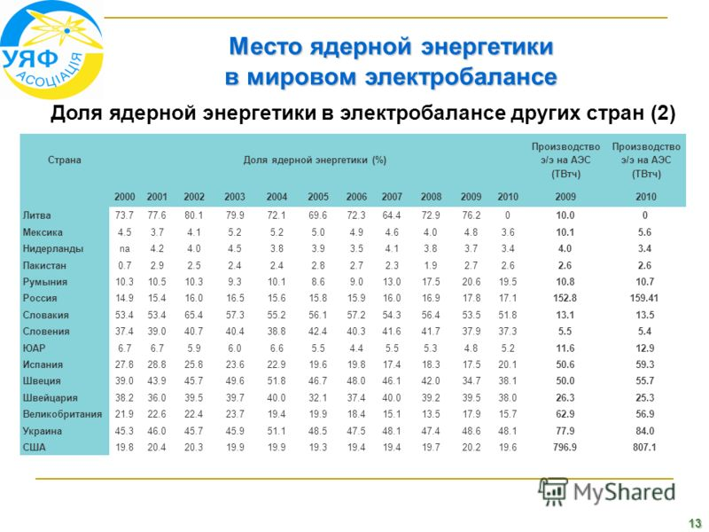 13 Место ядерной энергетики в мировом электробалансе Доля ядерной энергетики в электробалансе других стран (2) СтранаДоля ядерной энергетики (%) Производство э/э на АЭС (ТВтч) 2000200120022003200420052006200720082009201020092010 Литва73.777.680.179.9