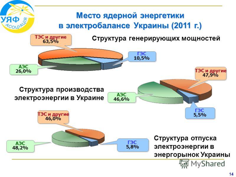 ГЭС 5,5% ГЭС 5,5% АЭС 46,6% АЭС 46,6% ТЭС и другие 47,9% ТЭС и другие 47,9% АЭС 26,0% АЭС 26,0% ГЭС 10,5% ГЭС 10,5% ТЭС и другие 63,5% ТЭС и другие 63,5% АЭС 48,2% АЭС 48,2% ТЭС и другие 46,0% ТЭС и другие 46,0% ГЭС 5,8% ГЭС 5,8% 14 Место ядерной эне