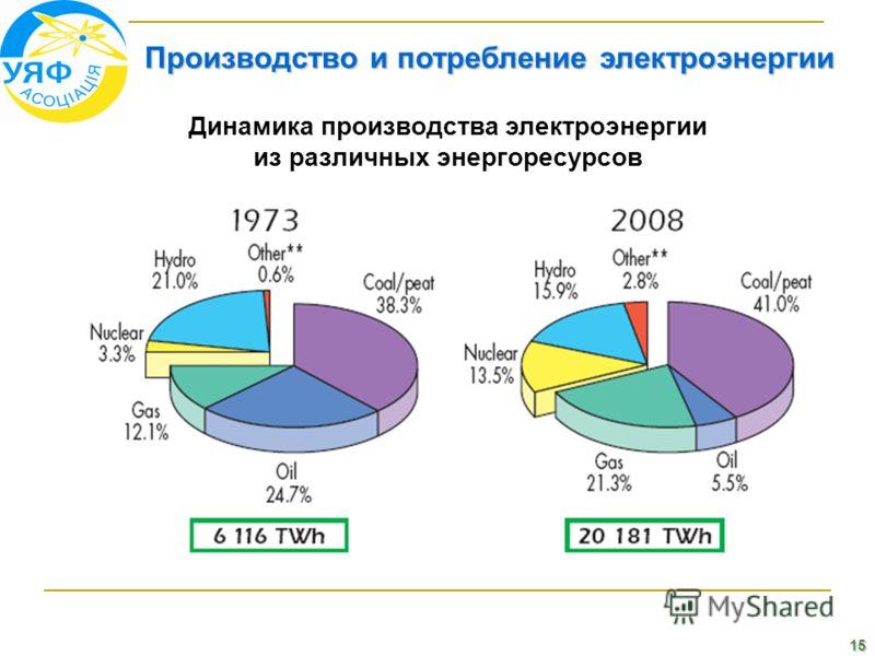 15 Производство и потребление электроэнергии Динамика производства электроэнергии из различных энергоресурсов