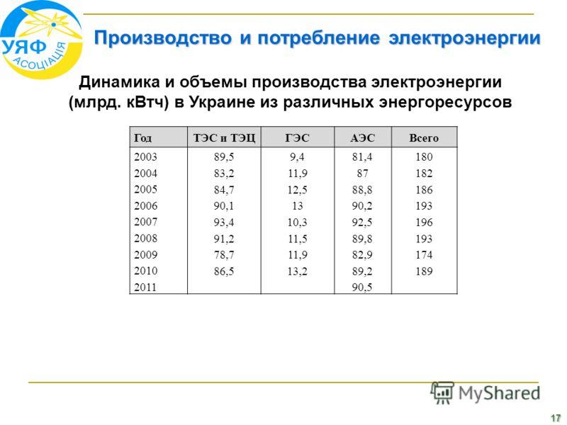 17 Производство и потребление электроэнергии Динамика и объемы производства электроэнергии (млрд. кВтч) в Украине из различных энергоресурсов ГодТЭС и ТЭЦГЭСАЭСВсего 2003 89,59,481,4180 2004 83,211,987182 2005 84,712,588,8186 2006 90,11390,2193 2007