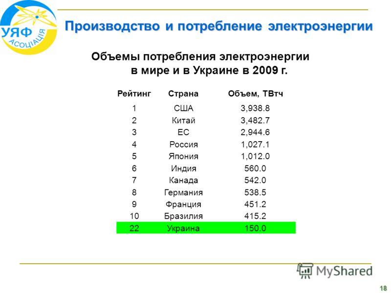 18 Производство и потребление электроэнергии Объемы потребления электроэнергии в мире и в Украине в 2009 г. РейтингСтранаОбъем, ТВтч 1США3,938.8 2Китай3,482.7 3ЕС2,944.6 4Россия1,027.1 5Япония1,012.0 6Индия560.0 7Канада542.0 8Германия538.5 9Франция45