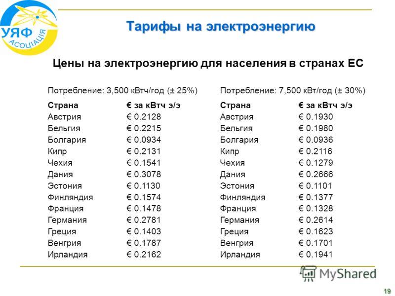 19 Тарифы на электроэнергию Цены на электроэнергию для населения в странах ЕС Потребление: 3,500 кВтч/год (± 25%)Потребление: 7,500 кВт/год (± 30%) Страна за кВтч э/эСтрана за кВтч э/э Австрия 0.2128Австрия 0.1930 Бельгия 0.2215Бельгия 0.1980 Болгари