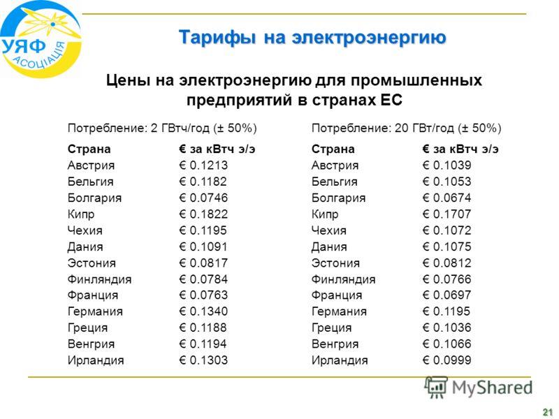 21 Тарифы на электроэнергию Цены на электроэнергию для промышленных предприятий в странах ЕС Потребление: 2 ГВтч/год (± 50%)Потребление: 20 ГВт/год (± 50%) Страна за кВтч э/эСтрана за кВтч э/э Австрия 0.1213Австрия 0.1039 Бельгия 0.1182Бельгия 0.1053