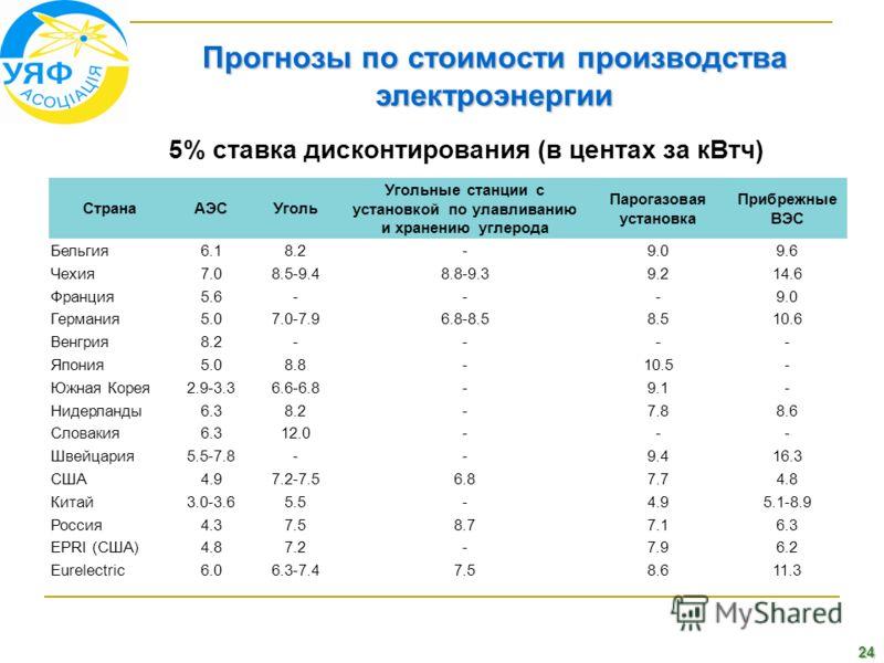 24 Прогнозы по стоимости производства электроэнергии 5% ставка дисконтирования (в центах за кВтч) СтранаАЭСУголь Угольные станции с установкой по улавливанию и хранению углерода Парогазовая установка Прибрежные ВЭС Бельгия6.18.2-9.09.6 Чехия7.08.5-9.