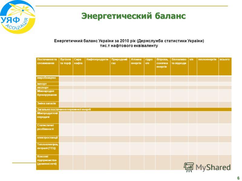 6 Энергетический баланс Енергетичний баланс України за 2010 рік (Держслужба статистики України) тис.т нафтового еквіваленту Постачання та споживання Вугілля та торф Сира нафта Нафтопродукти Природний газ Атомна енергія гідро е/е Вітрова, сонячна енер