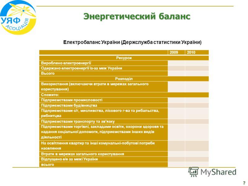 7 Энергетический баланс Електробаланс України (Держслужба статистики України) 20092010 Ресурси Вироблено електроенергії Одержано електроенергії із-за меж України Вьсого Розподіл Використання (включаючи втрати в мережах загального користування) Спожит