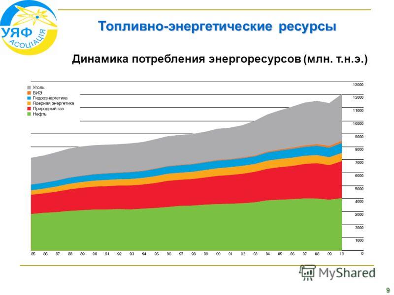 9 Топливно-энергетические ресурсы Динамика потребления энергоресурсов (млн. т.н.э.)