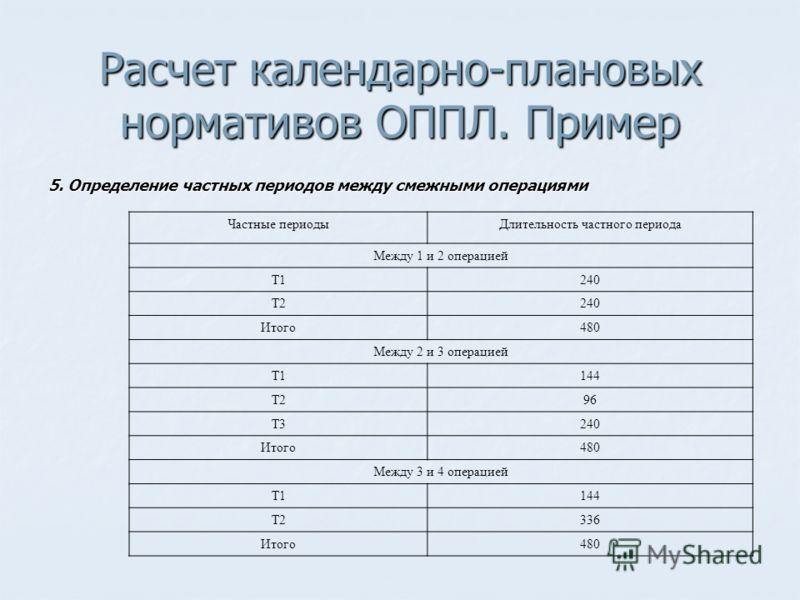 Расчет календарно-плановых нормативов ОППЛ. Пример 5. Определение частных периодов между смежными операциями Частные периодыДлительность частного периода Между 1 и 2 операцией Т1240 Т2240 Итого480 Между 2 и 3 операцией Т1144 Т296 Т3240 Итого480 Между