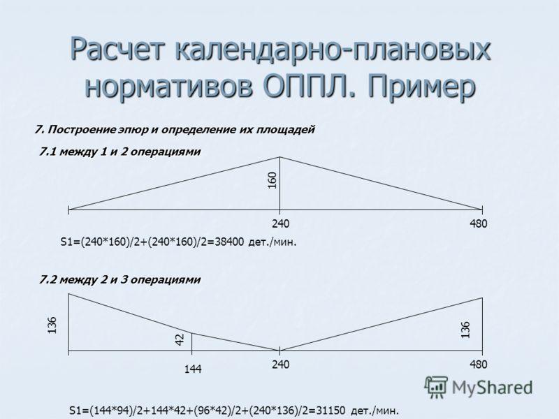 Расчет календарно-плановых нормативов ОППЛ. Пример 7. Построение эпюр и определение их площадей 7.1 между 1 и 2 операциями 240480 160 S1=(240*160)/2+(240*160)/2=38400 дет./мин. 7.2 между 2 и 3 операциями 144 240480 136 42 S1=(144*94)/2+144*42+(96*42)