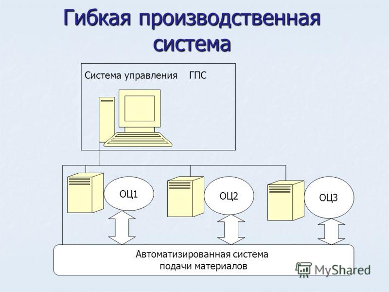 Гибкая производственная система ОЦ2 ОЦ3 ОЦ1 Автоматизированная система подачи материалов Система управления ГПС