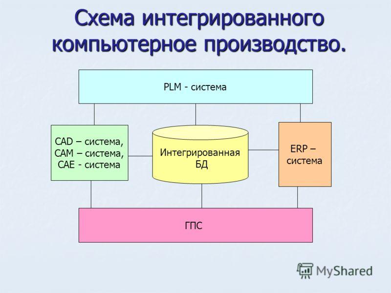Схема интегрированного компьютерное производство. САD – система, CAM – система, CAE - система ГПС ERP – система PLM - система Интегрированная БД