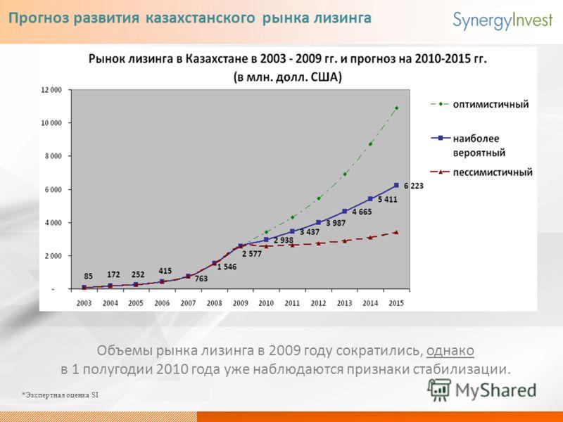 Прогноз развития казахстанского рынка лизинга Объемы рынка лизинга в 2009 году сократились, однако в 1 полугодии 2010 года уже наблюдаются признаки стабилизации. *Экспертная оценка SI