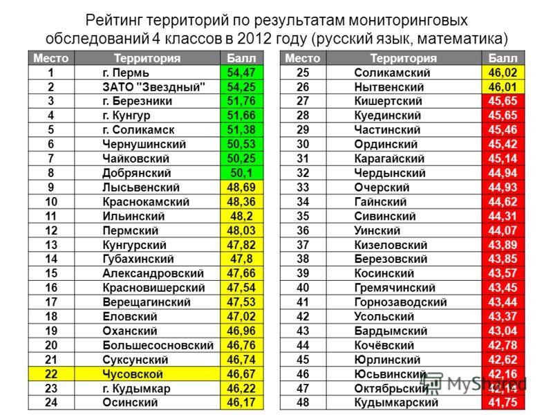 Рейтинг территорий по результатам мониторинговых обследований 4 классов в 2012 году (русский язык, математика) МестоТерриторияБаллМестоТерриторияБалл 1г. Пермь54,4725Соликамский46,02 2ЗАТО