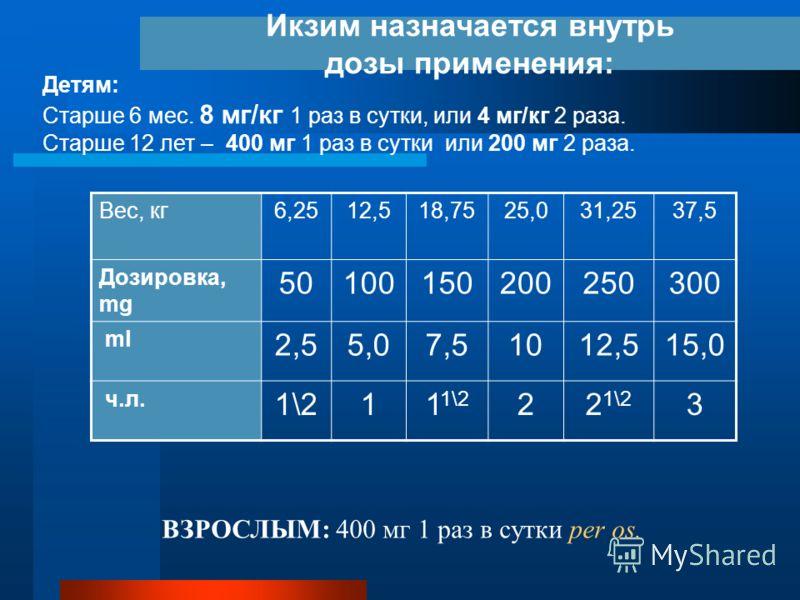 Икзим назначается внутрь дозы применения: Детям: Старше 6 мес. 8 мг/кг 1 раз в сутки, или 4 мг/кг 2 раза. Старше 12 лет – 400 мг 1 раз в сутки или 200 мг 2 раза. Вес, кг6,2512,518,7525,031,2537,5 Дозировка, mg 50100150200250300 ml 2,55,07,51012,515,0