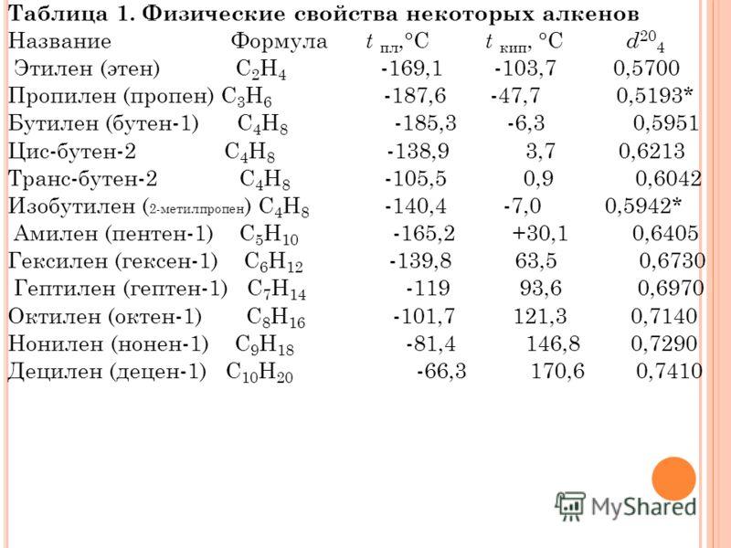 Таблица 1. Физические свойства некоторых алкенов Название Формула t пл,°С t кип, °С d 20 4 Этилен (этен) С 2 Н 4 -169,1 -103,7 0,5700 Пропилен (пропен) С 3 Н 6 -187,6 -47,7 0,5193* Бутилен (бутен-1) C 4 H 8 -185,3 -6,3 0,5951 Цис-бутен-2 С 4 Н 8 -138