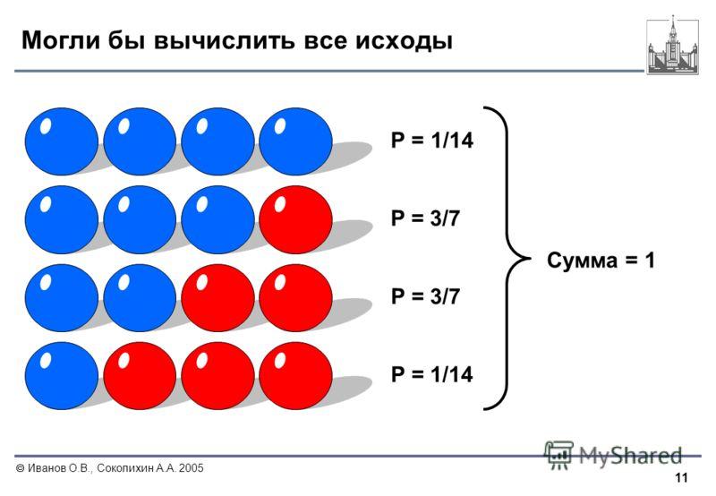 11 Иванов О.В., Соколихин А.А. 2005 Могли бы вычислить все исходы P = 1/14 P = 3/7 P = 1/14 Сумма = 1