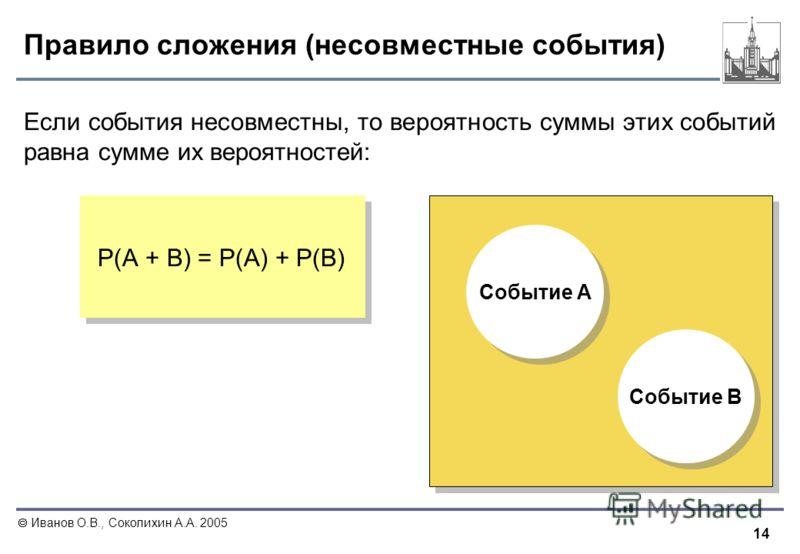 14 Иванов О.В., Соколихин А.А. 2005 Правило сложения (несовместные события) Если события несовместны, то вероятность суммы этих событий равна сумме их вероятностей: Р(А + В) = Р(А) + Р(В) Событие А Событие B