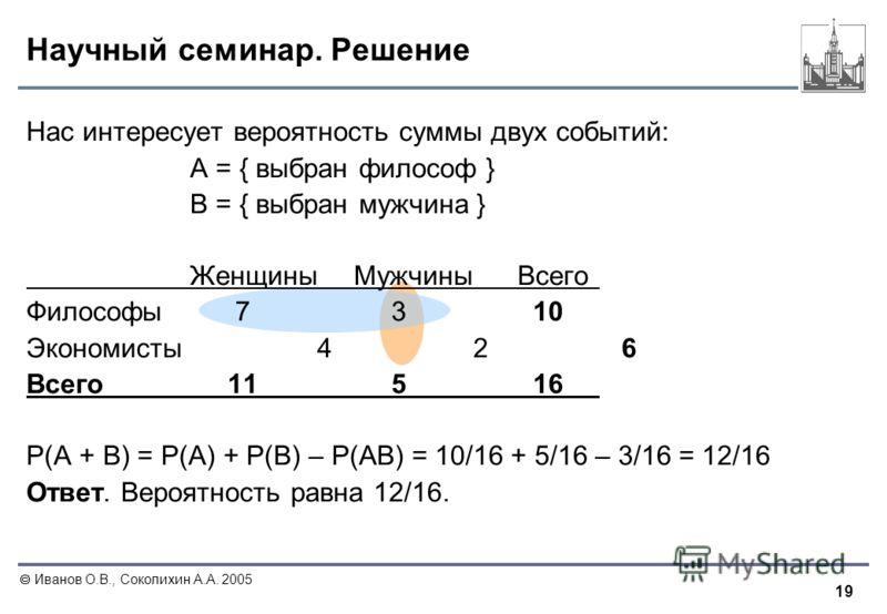 19 Иванов О.В., Соколихин А.А. 2005 Научный семинар. Решение Нас интересует вероятность суммы двух событий: A = { выбран философ } B = { выбран мужчина } ЖенщиныМужчиныВсего Философы 7 3 10 Экономисты 4 2 6 Всего 11 5 16 Р(A + B) = Р(A) + Р(B) – Р(AB