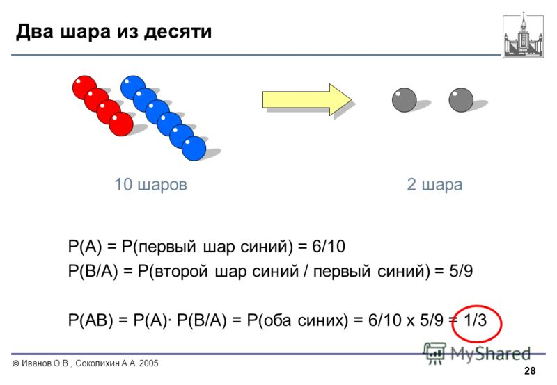 28 Иванов О.В., Соколихин А.А. 2005 Два шара из десяти P(A) = P(первый шар синий) = 6/10 P(B/A) = P(второй шар синий / первый синий) = 5/9 P(AB) = P(A)· P(B/A) = P(оба синих) = 6/10 х 5/9 = 1/3 2 шара10 шаров