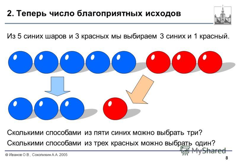 8 Иванов О.В., Соколихин А.А. 2005 2. Теперь число благоприятных исходов Из 5 синих шаров и 3 красных мы выбираем 3 синих и 1 красный. Сколькими способами из пяти синих можно выбрать три? Сколькими способами из трех красных можно выбрать один?